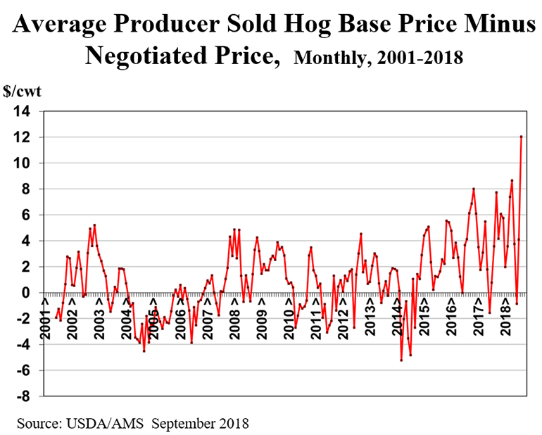 Higher hog prices, at last | National Hog Farmer