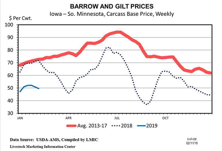 Barrow and gilt prices