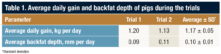 Average daily gain and backfat depth of pigs during the trials