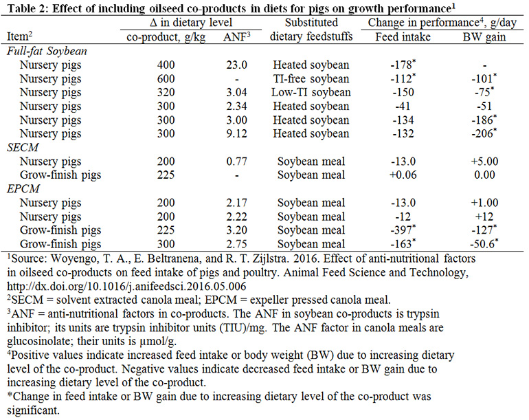 Base soybean co-product diet inclusion on trypsin ...