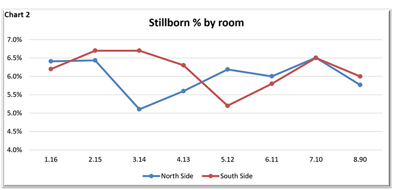 Stillborn percent by room