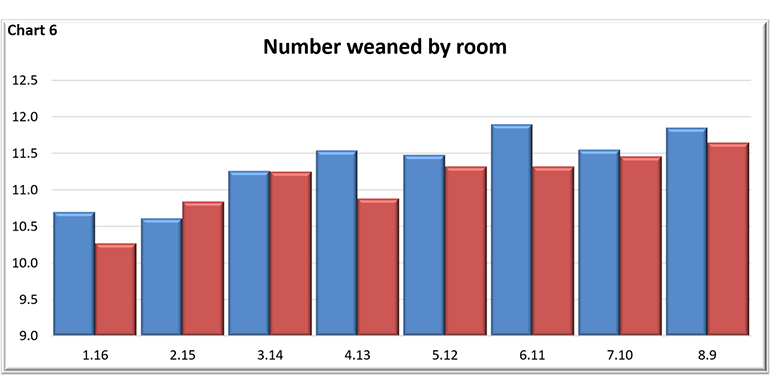 Number weaned by room
