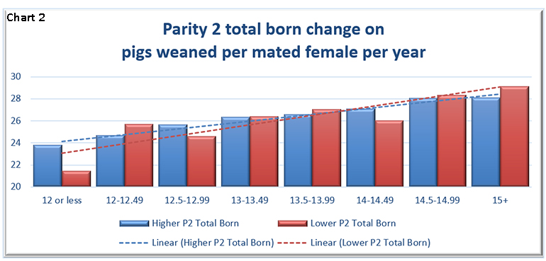 Chart 2: Parity 2 total born change on pigs weaned per mated female per year