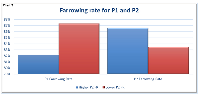Chart 3: Farrowing rate for Parity 1 and Parity 2