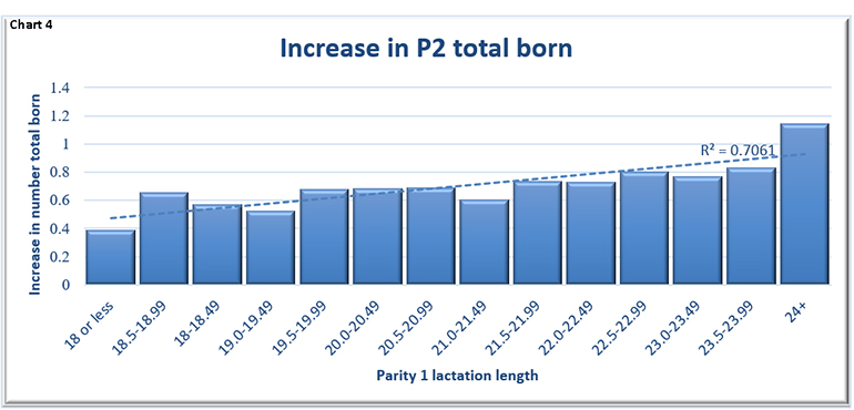 Chart 4: Increase in Parity 2 total born