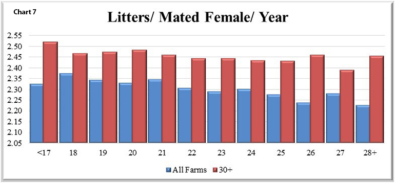 Chart 7 shows that the higher the wean age the lower litters per sow per year.