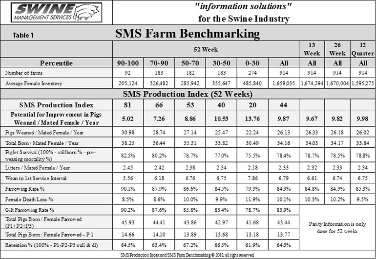 Table 1 provides the 52-week rolling averages for 11 production numbers represented in the SMS Production Index.