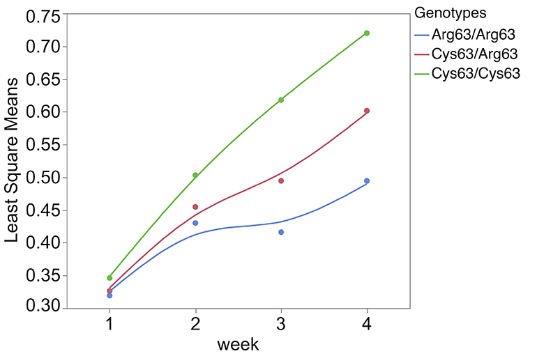 Least square means of SYNGR2 p.Arg63Cys genotypes across measures of weekly average daily gain (kilograms per day) following PCV2 infection (n=268)
