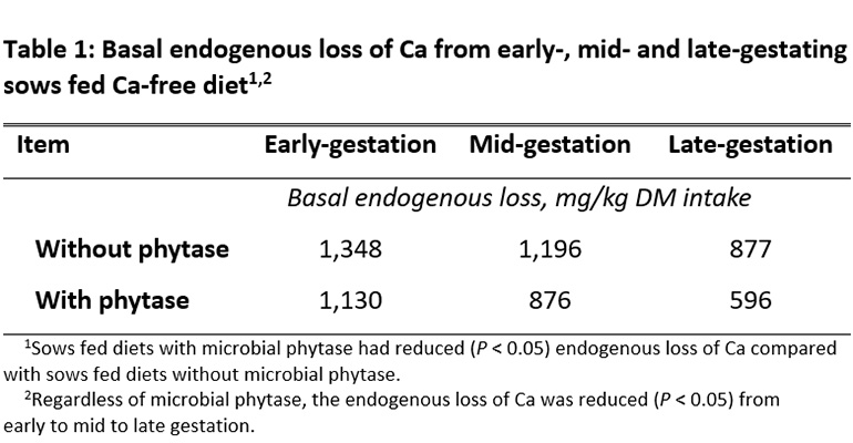 Table 1: Basal endogenous loss of Ca from early-, mid- and late-gestating  sows fed Ca-free diet