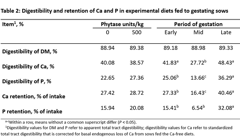 Table 2: Digestibility and retention of Ca and P in experimental diets fed to gestating sows