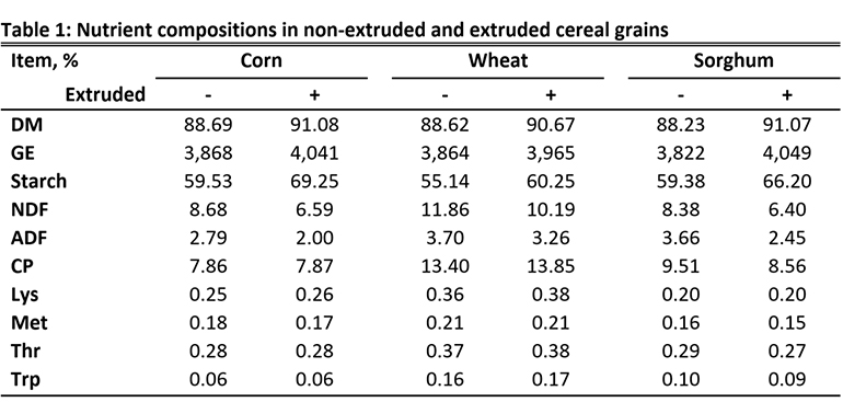 Table 1: Nutrient compositions in non-extruded and extruded cereal grains