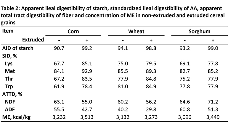 Table 2: Apparent ileal digestibility of starch, standardized ileal digestibility of AA, apparent total tract digestibility of fiber and concentration of ME in non-extruded and extruded cereal grains