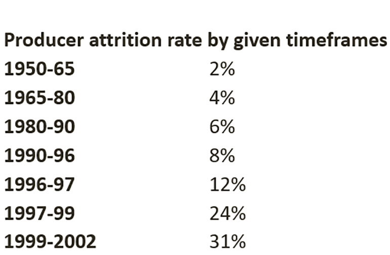 Table: Producer attrition rate by given timeframes