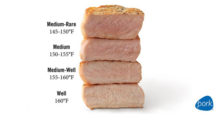 Best Meat Thermometer 2020 Study finds celebrity chefs influence use of meat thermometers at