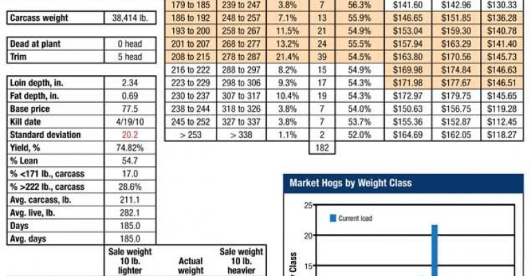 Picking the right market weight can add Revenue