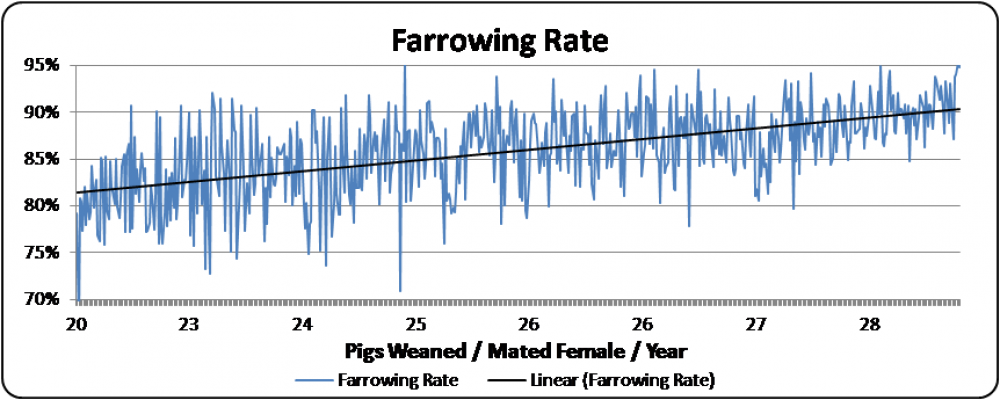 Chart 2: Farrowing Rate by Pigs Weaned/Mated Female/Year