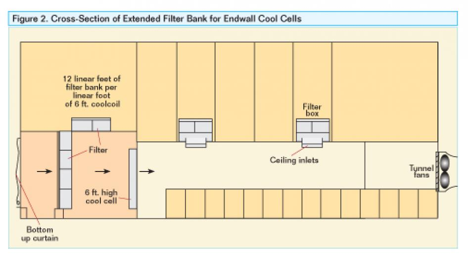 Cross-Section of Extended Filter Bank for Endwall Cool Cells