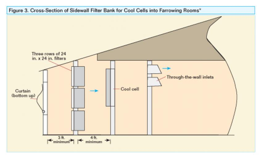 Cross-Section of Sidewall Filter Bank for Cool Cells into Farrowing Rooms.