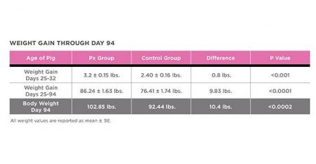Research done by Tonisity shows pigs fed gruel made with Px during the weaning period resulted in positive weight gain with the greatest significance at periweaning Day 2532  0370 pounds over control and at 94 days 478 pounds over control