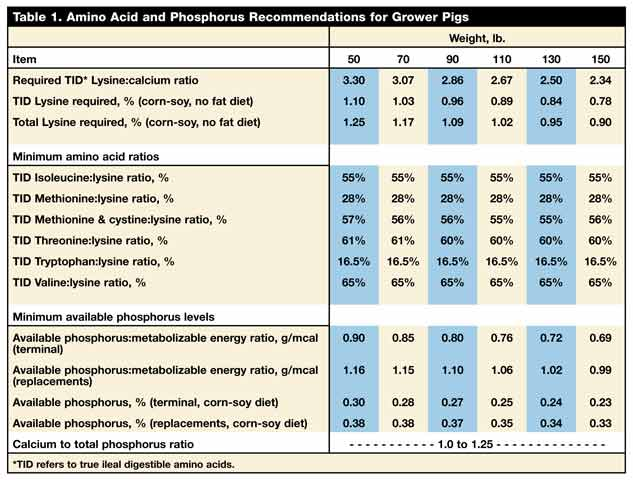 Developing Diets For Grower Pigs National Hog Farmer