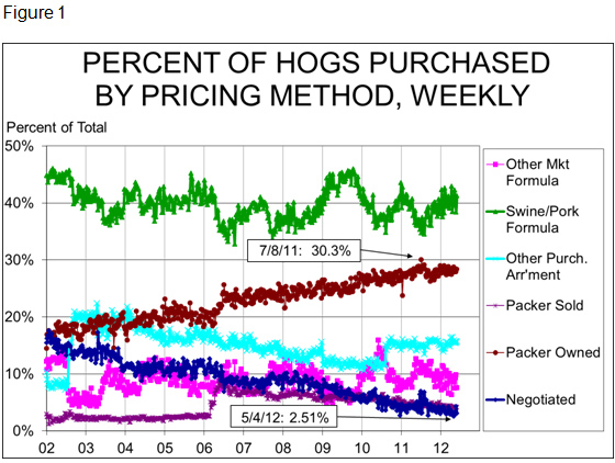 Percent of Hogs Purchased by Pricing Method
