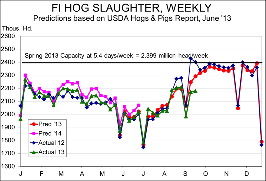 F1 hog slaughter, weekly