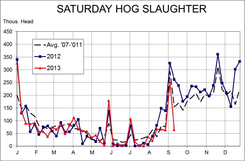 Saturday hog slaughter
