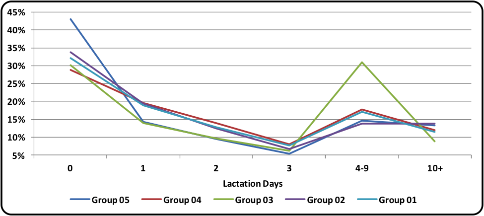 Lactation Day by Farm Size
