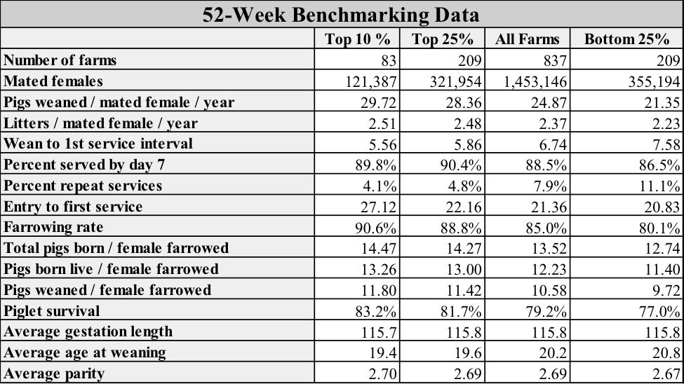 Analyzing piglet death loss by lactation day national for 52 week table