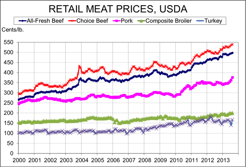 usda retail meat prices