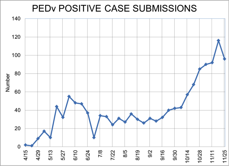 PEDv positive case submissions