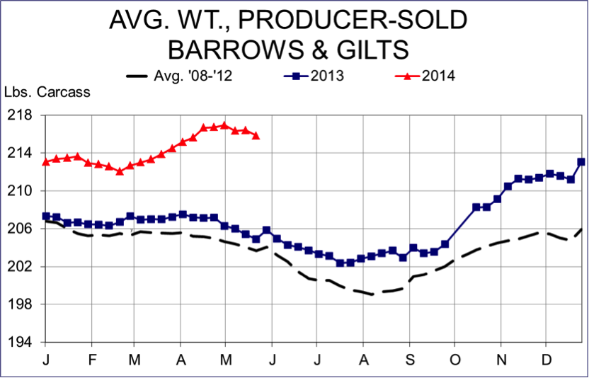 average weight, producer-sold barrows and gilts