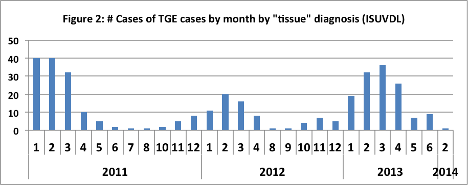 Cases of TGE by month