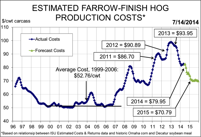 farrow to finish hog production costs and prices