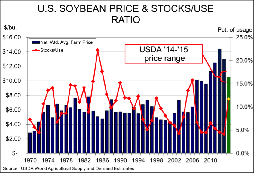 soybean prices and stocks to use ratios